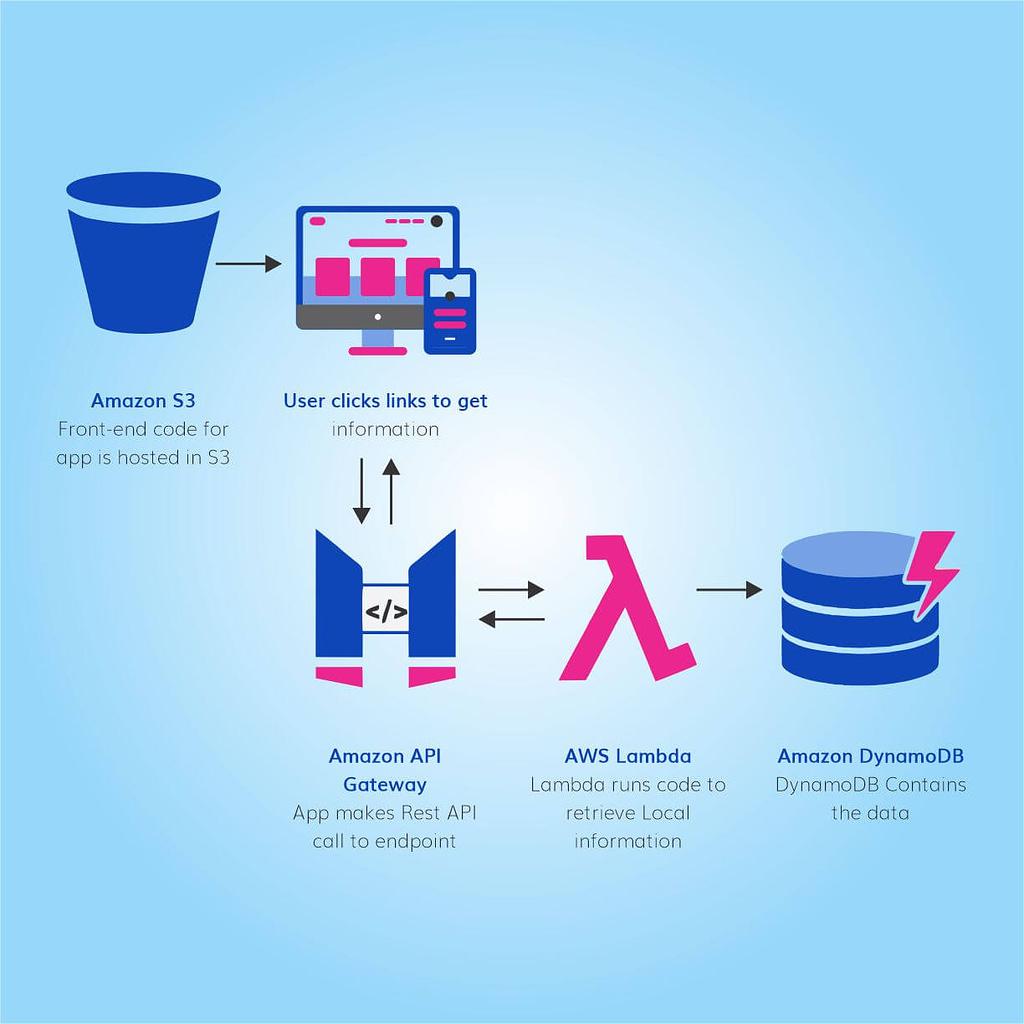 AWS serverless architecture practices