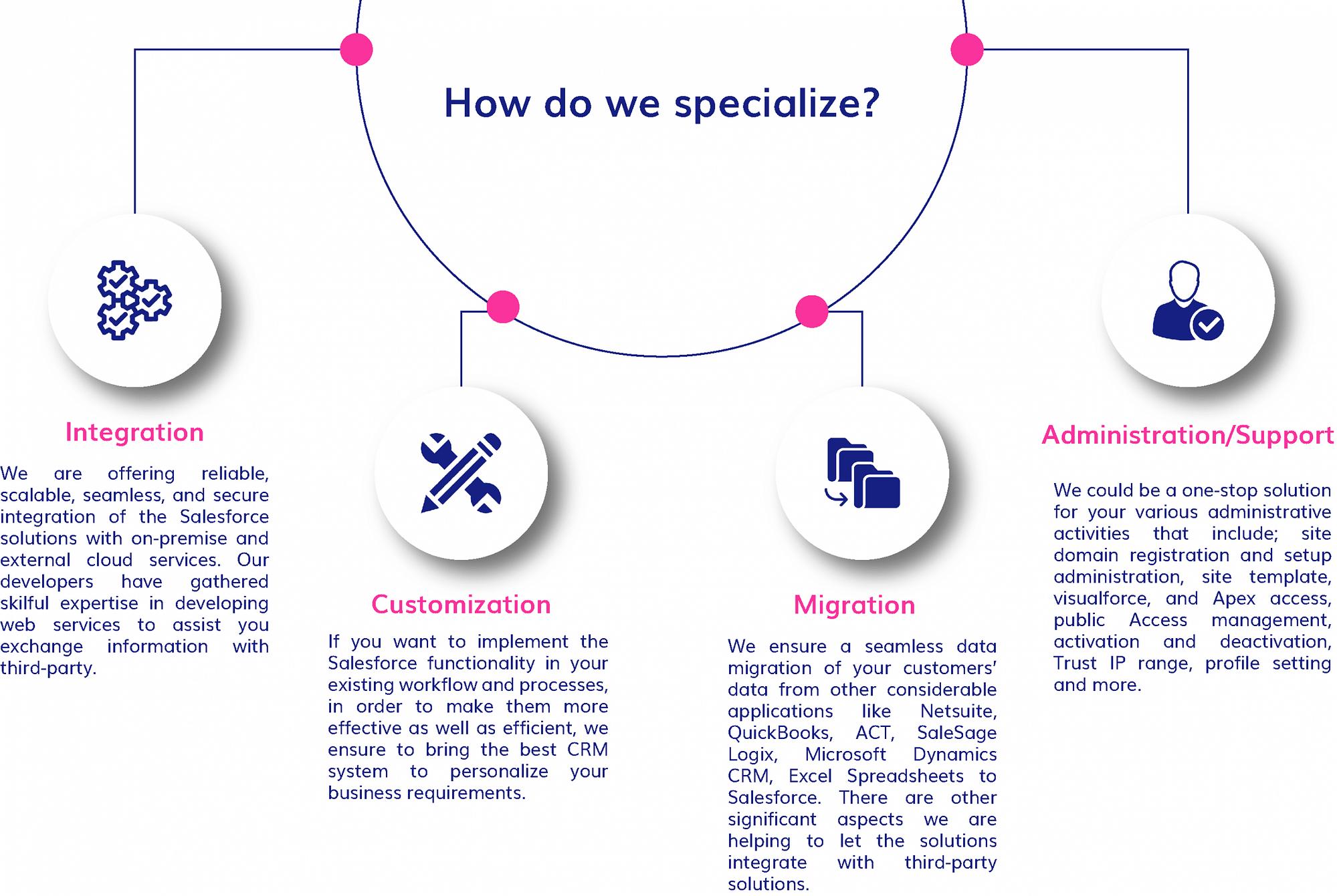 our salesforce development services specialization