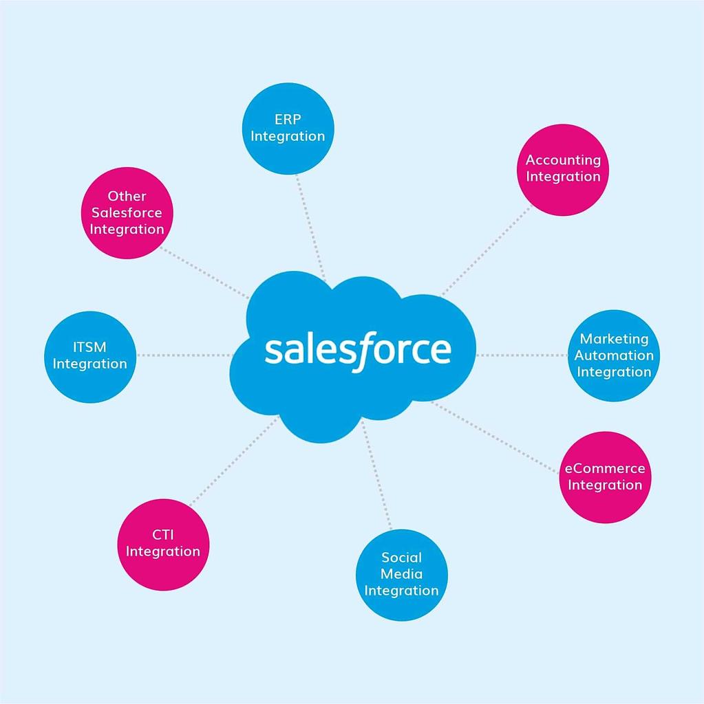 salesforce integration service blog