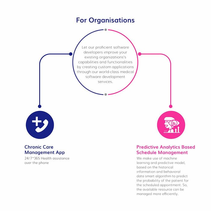 healthcare app development for organisations