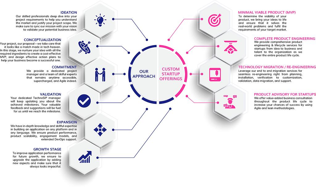 our custom startup app development offering