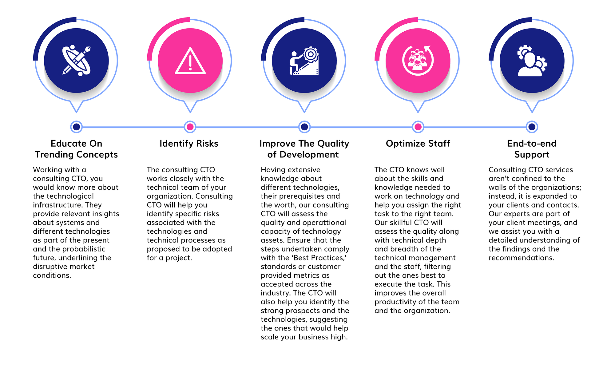 CTO consulting process