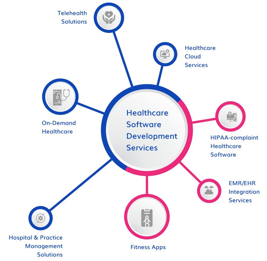 healthcare app development services