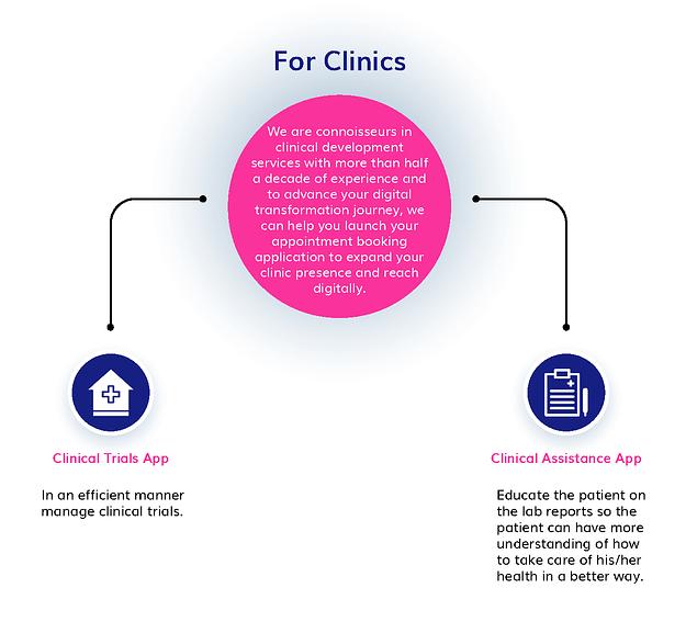 healthcare app for clinics
