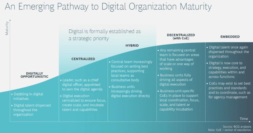 Emerging Pathway to Digital Organization Maturity