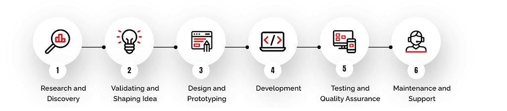 iOS Development Process
