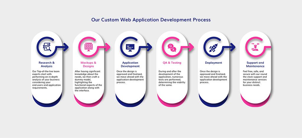 custom web application development process