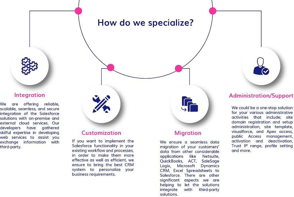 How do we specialize