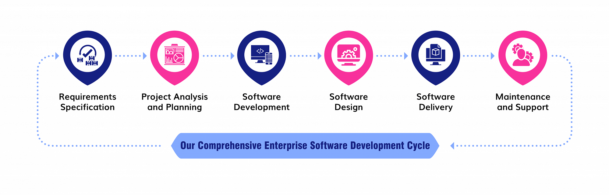 Enterprise Solutions