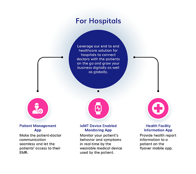 healthcare app development for hospitals
