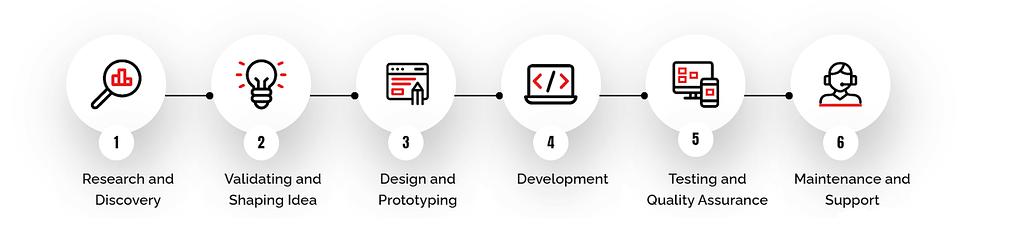 iOS Development Process