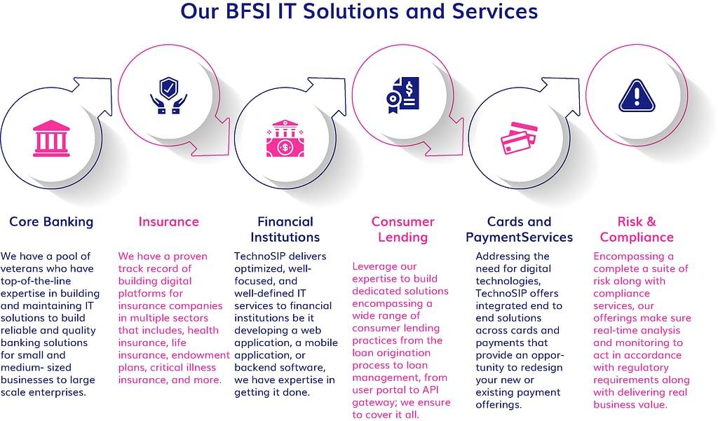 BFSI IT Solution