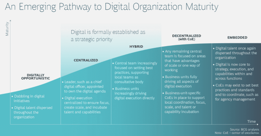 Emerging Pathway to Digital Organization Maturity